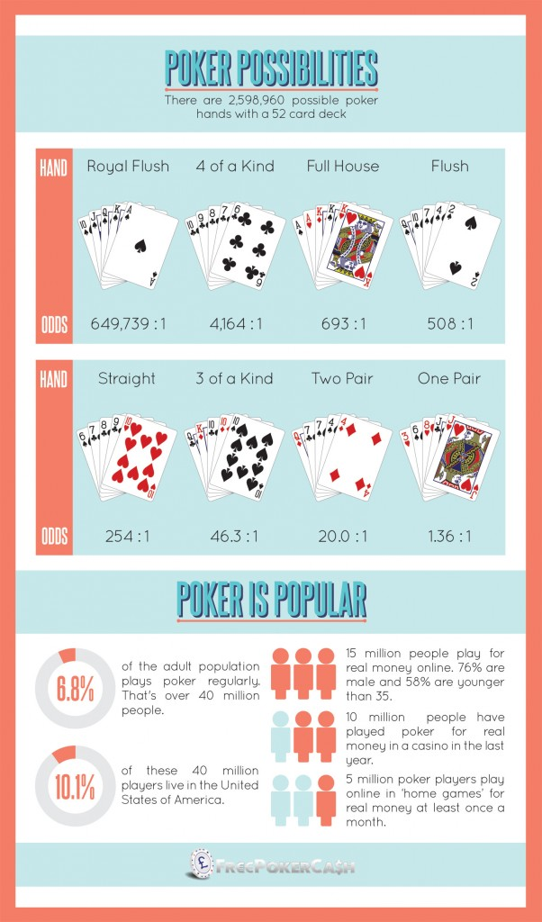 Poker Probabilities Infographic